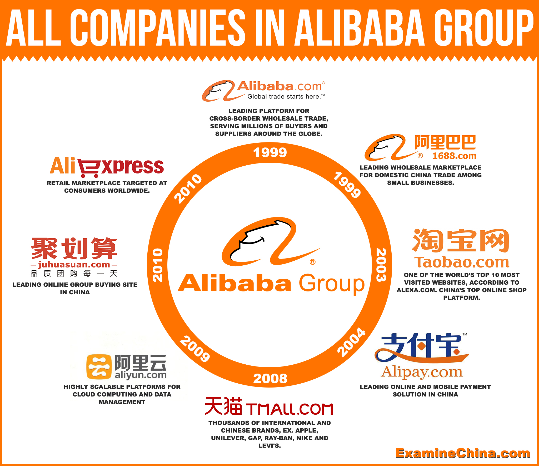 Alibaba Group Examinechina Com Blog The official corporate handle for alibaba group. examinechina