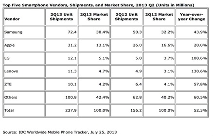 Lenovoe and Chian Smartphones