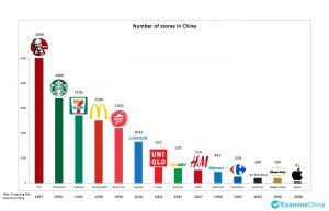 global brands in China - infographic