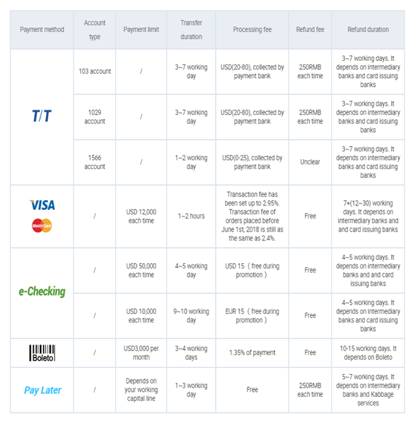 Alibaba payment methods table