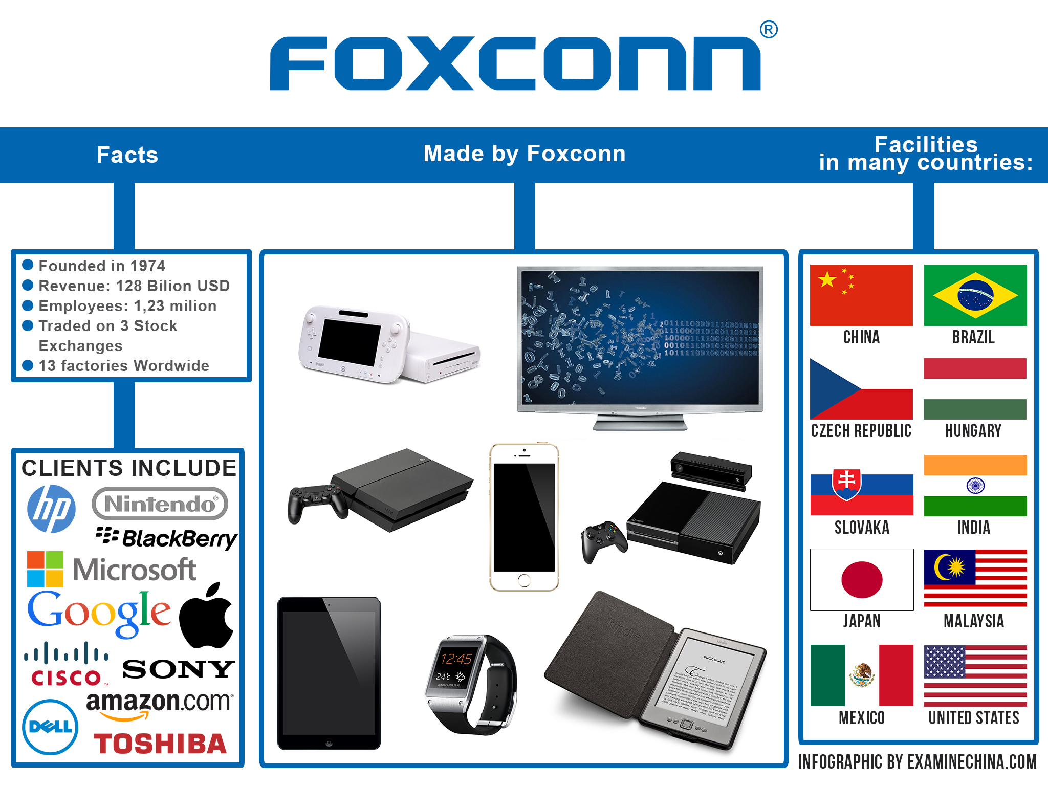Facts about Foxconn