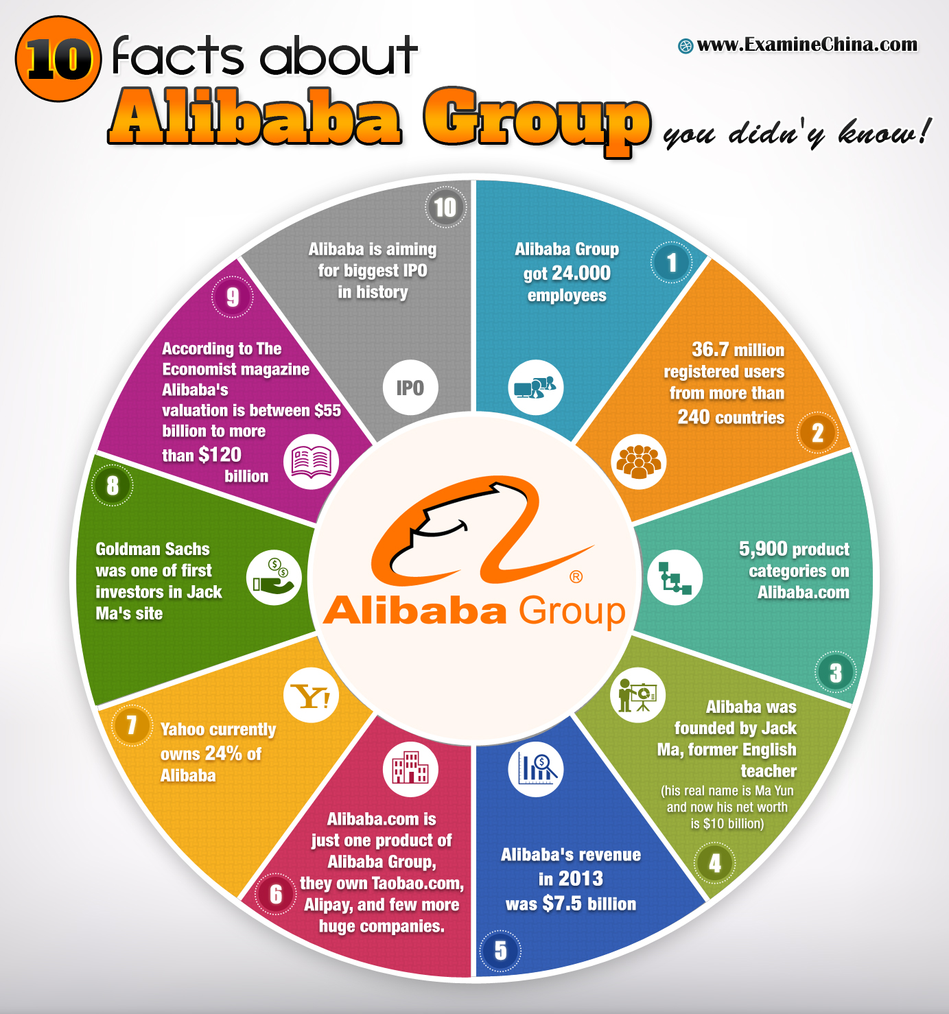 10 facts about Alibaba Group