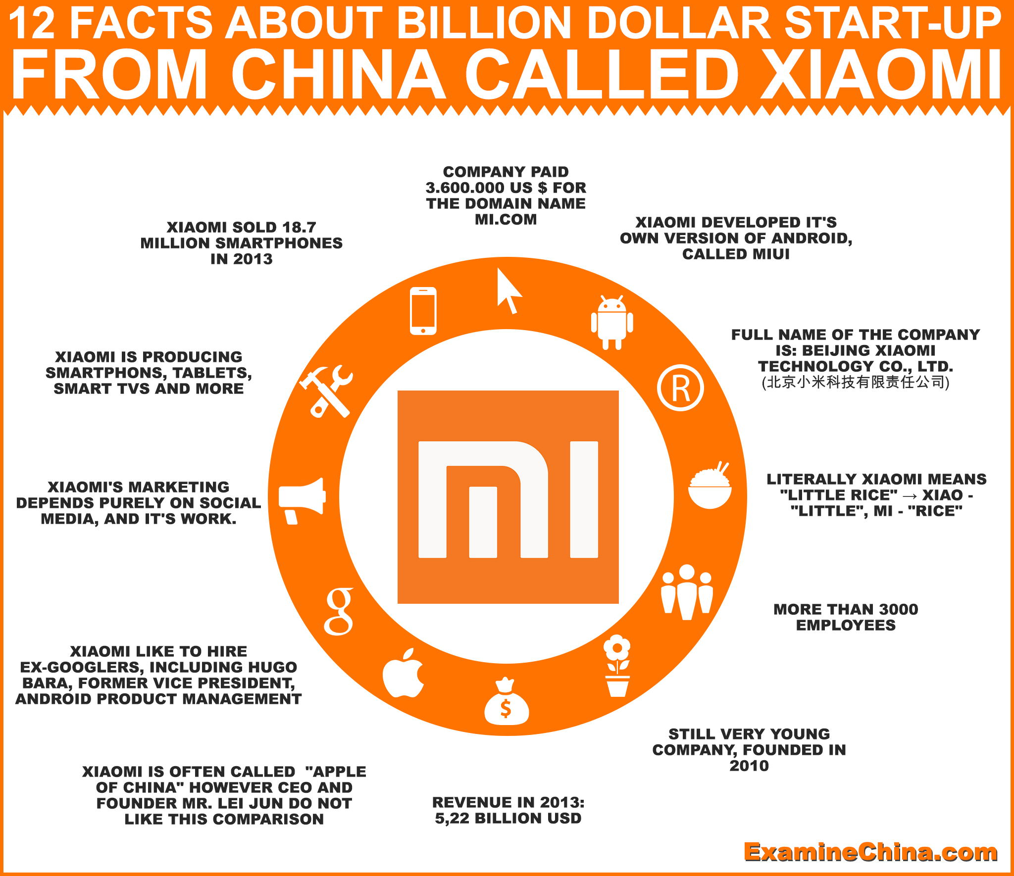 12 Facts About Xiaomi